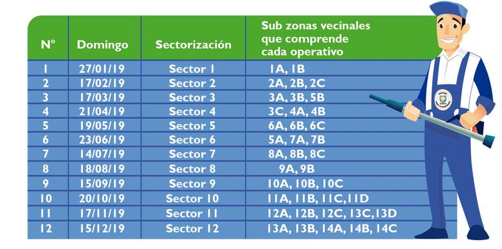 Cronograma de limpieza de techos por cada zona y subzona en Miraflores.